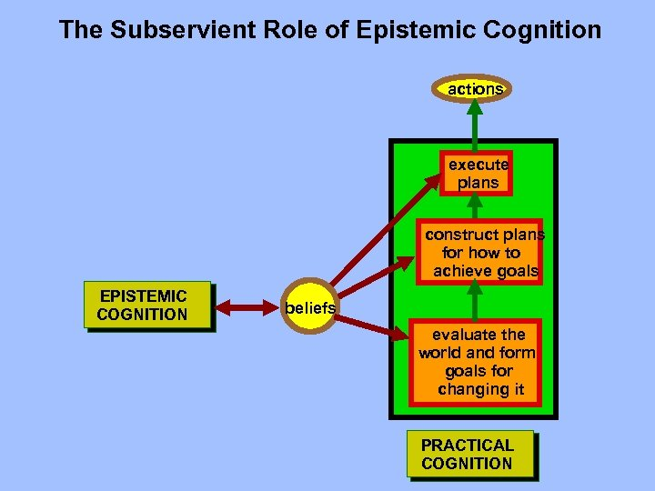 The Subservient Role of Epistemic Cognition actions execute plans construct plans for how to