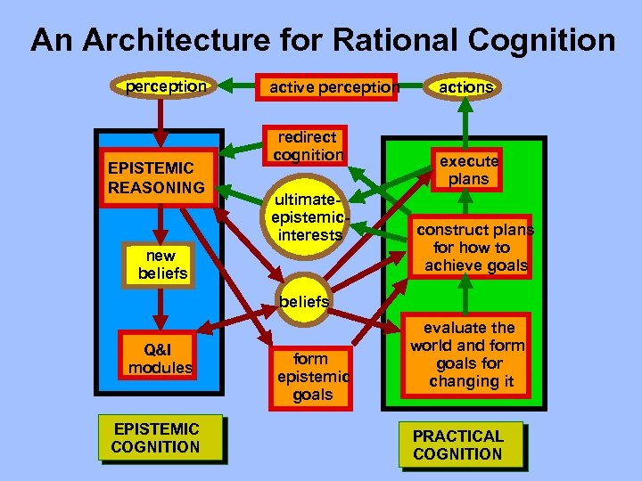 An Architecture for Rational Cognition perception EPISTEMIC REASONING active perception redirect cognition ultimateepistemicinterests new