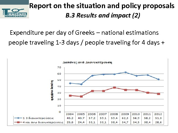 Report on the situation and policy proposals Β. 3 Results and impact (2) Expenditure