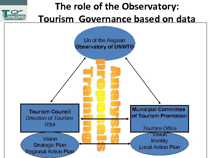 The role of the Observatory: Tourism Governance based on data Un of the Aegean
