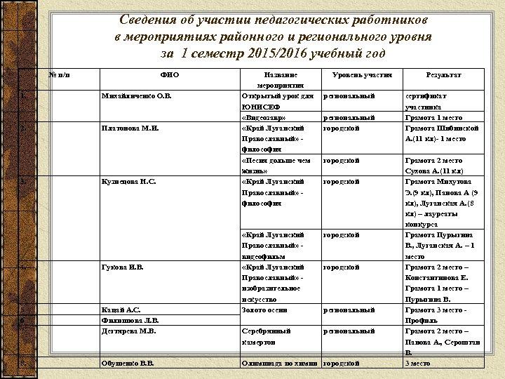 Сведения об участии педагогических работников в мероприятиях районного и регионального уровня за 1 семестр