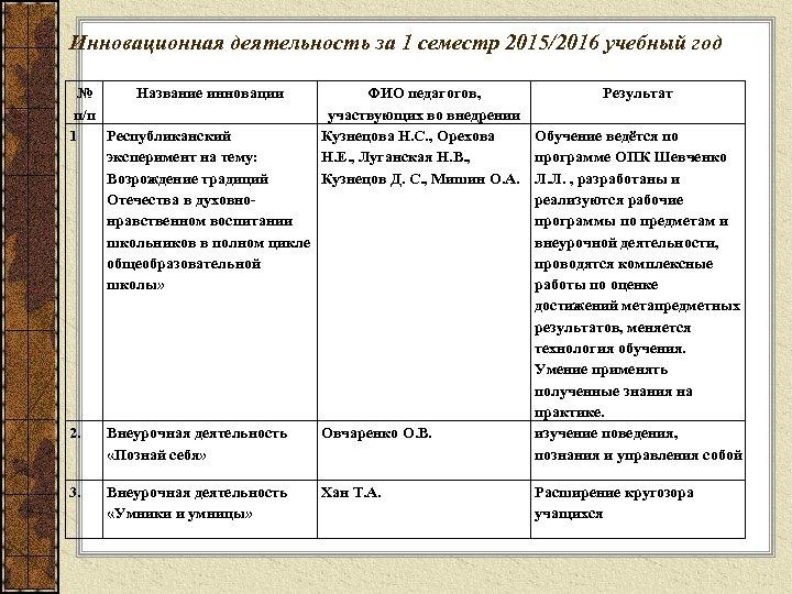 Инновационная деятельность за 1 семестр 2015/2016 учебный год № Название инновации ФИО педагогов, п/п