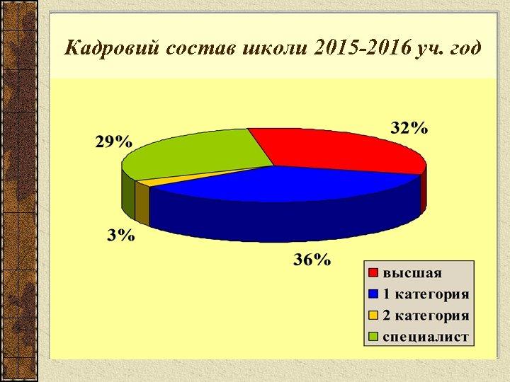Кадровий состав школи 2015 -2016 уч. год