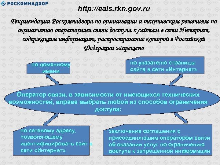 http: //eais. rkn. gov. ru Рекомендации Роскомнадзора по организации и техническим решениям по ограничению