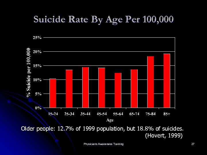 Suicide Rate By Age Per 100, 000 Older people: 12. 7% of 1999 population,