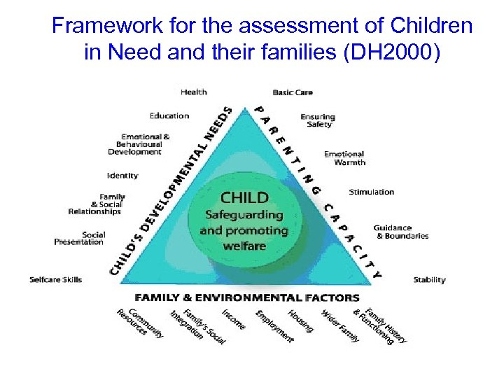 Framework for the assessment of Children in Need and their families (DH 2000) •