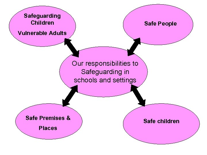 Safeguarding Children Safe People Vulnerable Adults Our responsibilities to Safeguarding in schools and settings