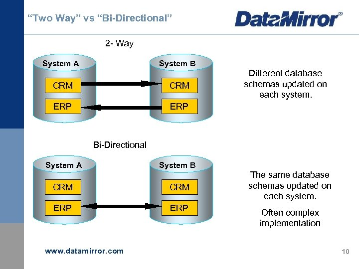 """Two Way"" vs ""Bi-Directional"" 2 - Way System A System B CRM ERP Different"