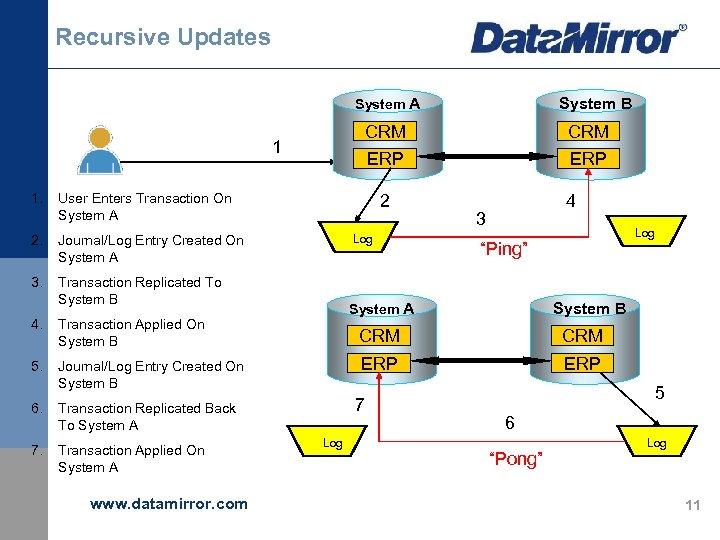 Recursive Updates System A CRM 2. 3. CRM ERP 1 1. ERP User Enters