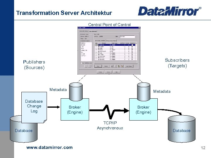 Transformation Server Architektur Central Point of Control Subscribers (Targets) Publishers (Sources) Metadata Database Change