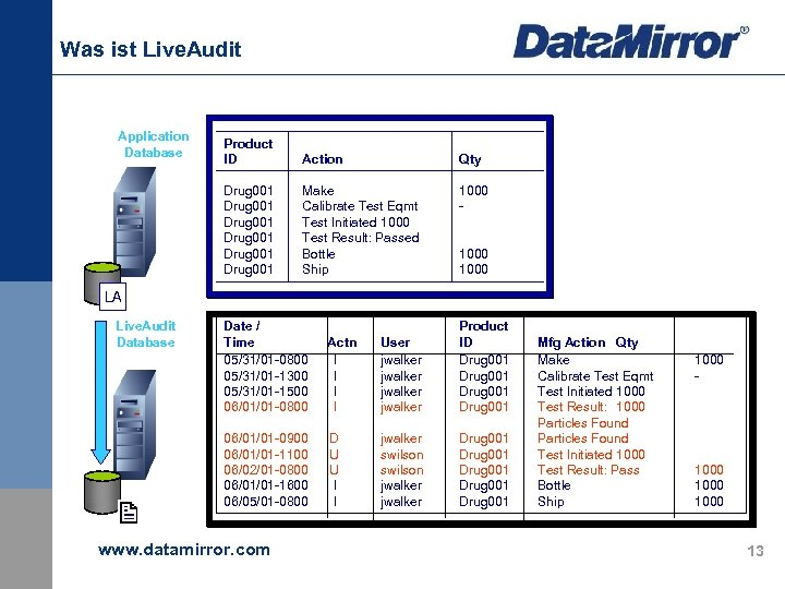 Was ist Live. Audit Application Database Product ID Action Qty Drug 001 Drug 001