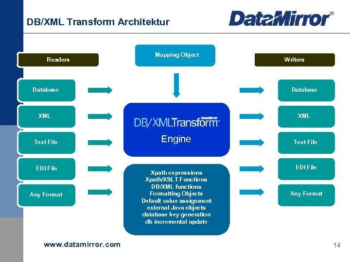 DB/XML Transform Architektur Readers Mapping Object Writers Database XML Text File EDI File Any
