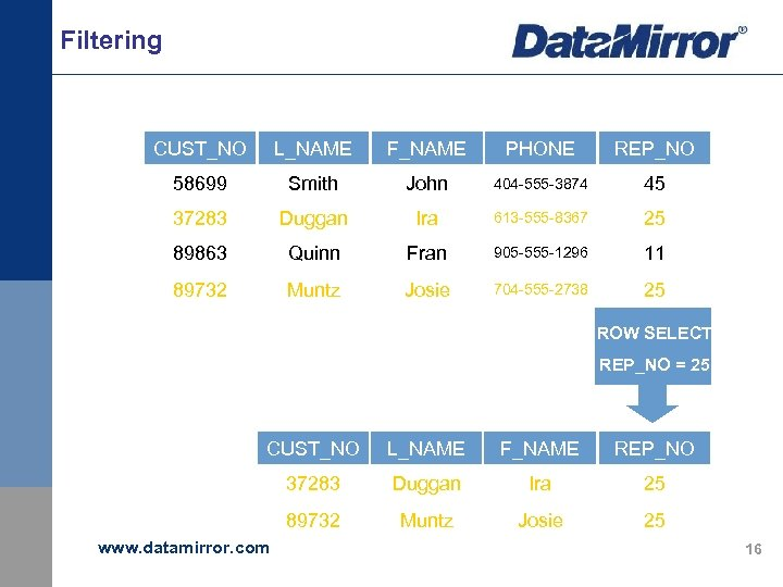 Filtering CUST_NO L_NAME F_NAME PHONE REP_NO 58699 Smith John 404 -555 -3874 45 37283