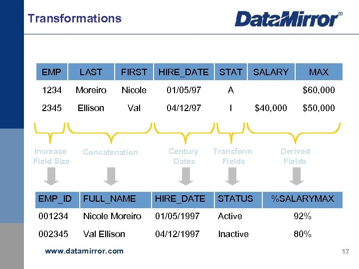 Transformations EMP LAST FIRST HIRE_DATE STAT SALARY MAX 1234 Moreiro Nicole 01/05/97 A $55,