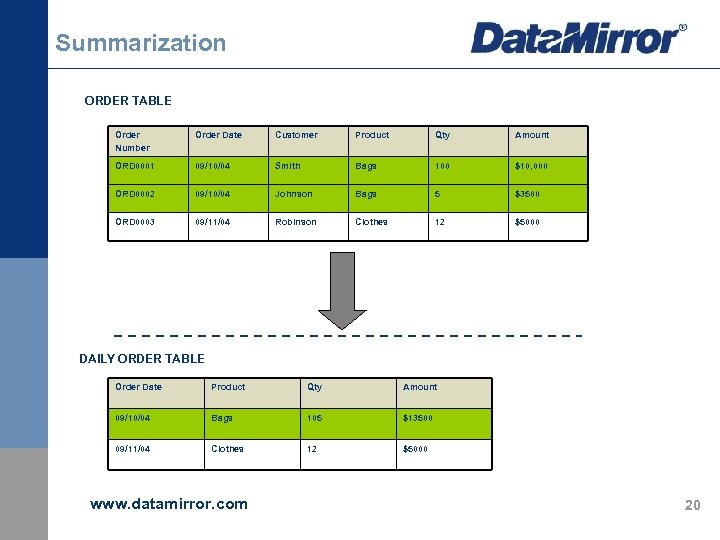 Summarization ORDER TABLE Order Number Order Date Customer Product Qty Amount ORD 0001 09/10/04