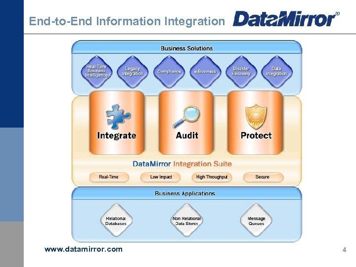 End-to-End Information Integration www. datamirror. com 4