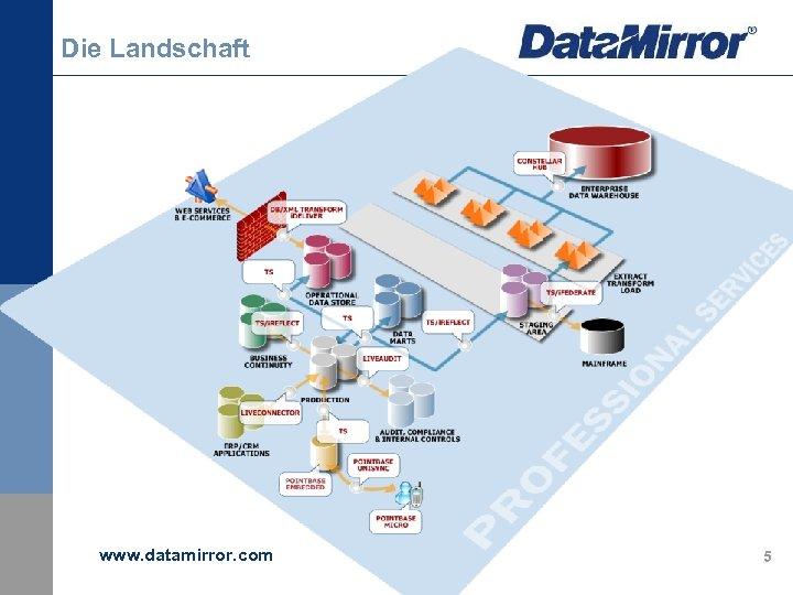 Die Landschaft www. datamirror. com 5