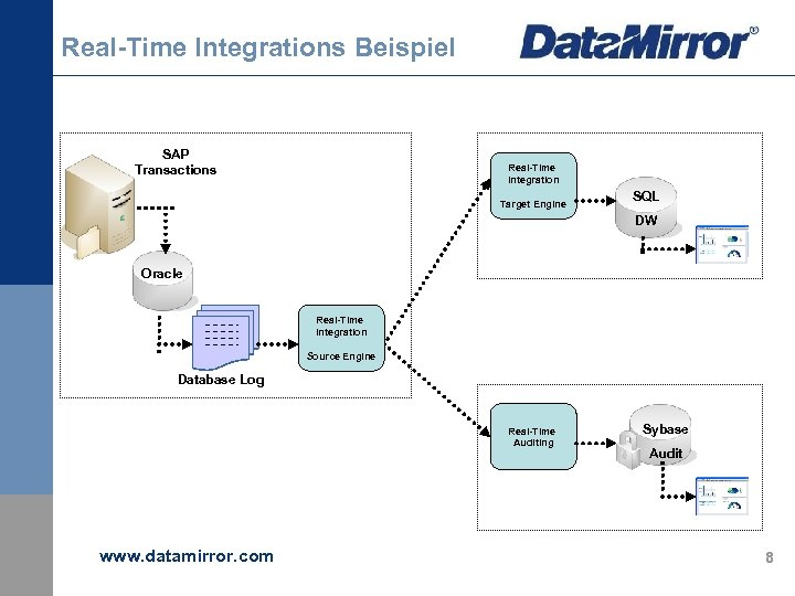 Real-Time Integrations Beispiel SAP Transactions Real-Time Integration Target Engine SQL DW Oracle Real-Time Integration