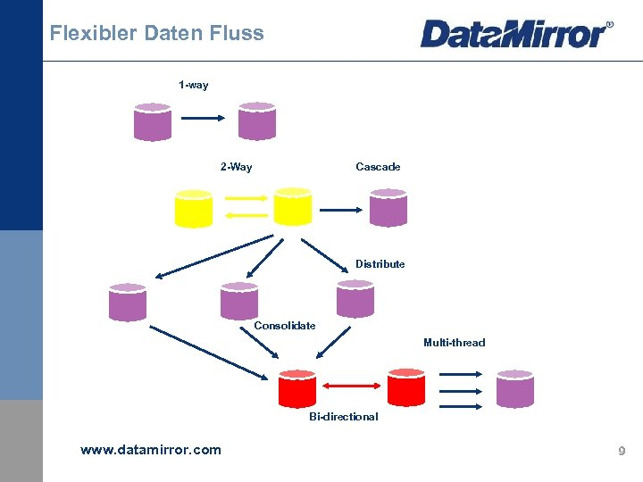 Flexibler Daten Fluss 1 -way 2 -Way Cascade Distribute Consolidate Multi-thread Bi-directional www. datamirror.