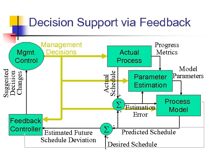 Decision Support via Feedback Actual Process Actual Schedule Suggested Decision Changes Management Mgmt. Decisions