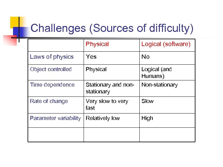 Challenges (Sources of difficulty) Physical Logical (software) Laws of physics Yes No Object controlled