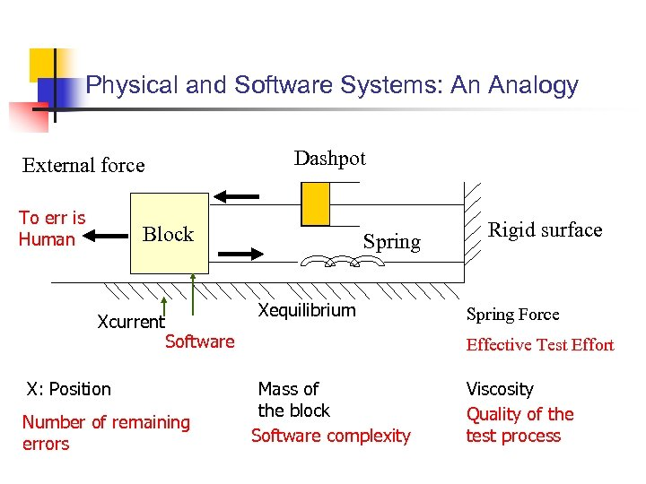 Physical and Software Systems: An Analogy External force To err is Human Dashpot Block