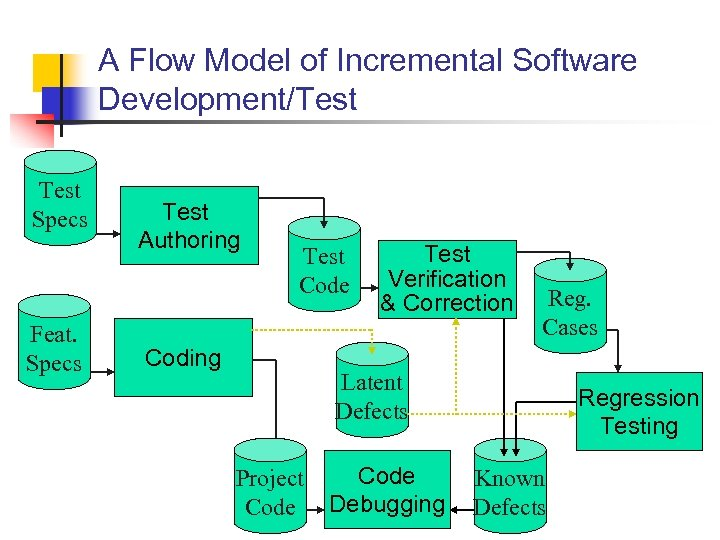 A Flow Model of Incremental Software Development/Test Specs Feat. Specs Test Authoring Test Code