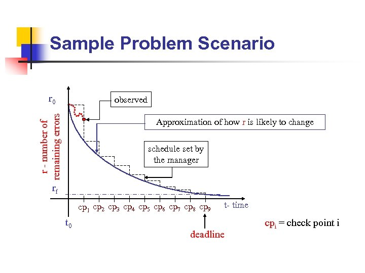 Sample Problem Scenario r 0 r - number of remaining errors observed Approximation of