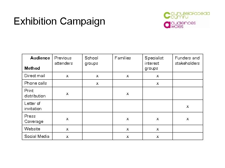 Marketing and Publicity What is Marketing Marketing
