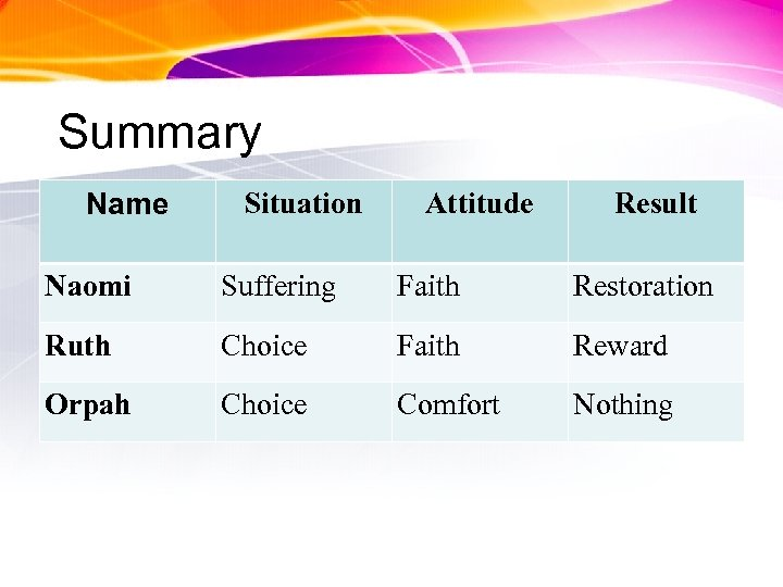 Summary Name Situation Attitude Result Naomi Suffering Faith Restoration Ruth Choice Faith Reward Orpah