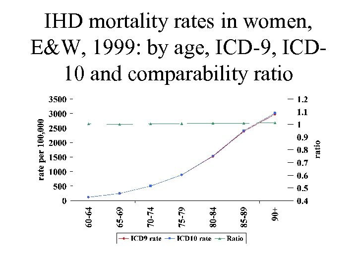 IHD mortality rates in women, E&W, 1999: by age, ICD-9, ICD 10 and comparability