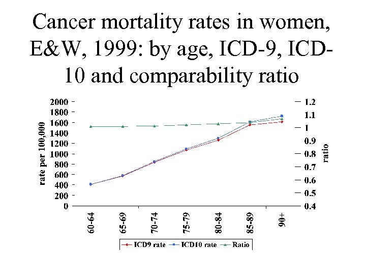 Cancer mortality rates in women, E&W, 1999: by age, ICD-9, ICD 10 and comparability