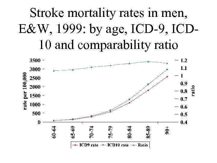 Stroke mortality rates in men, E&W, 1999: by age, ICD-9, ICD 10 and comparability
