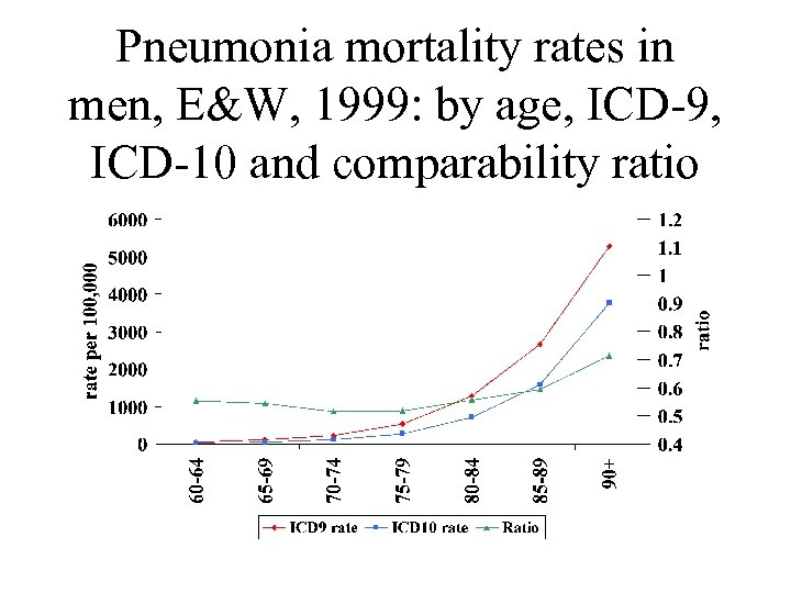 Pneumonia mortality rates in men, E&W, 1999: by age, ICD-9, ICD-10 and comparability ratio