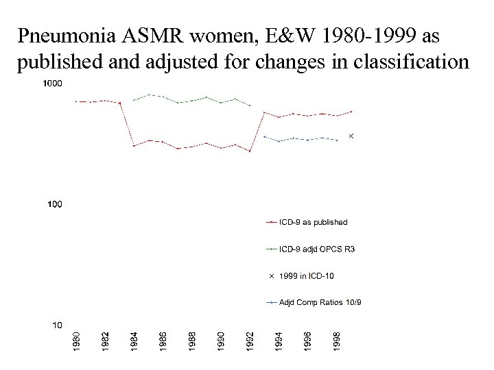Pneumonia ASMR women, E&W 1980 -1999 as published and adjusted for changes in classification