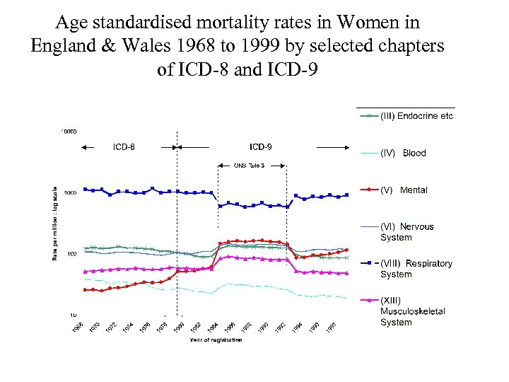 Age standardised mortality rates in Women in England & Wales 1968 to 1999 by