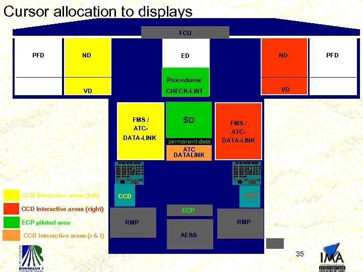 Cursor allocation to displays FCU PFD ND ND ED PFD Procedures/ VD FMS /