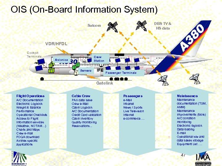 OIS (On-Board Information System) DBS TV & HS data Satcom VDR/HFDL Cockpit Terminals Crew
