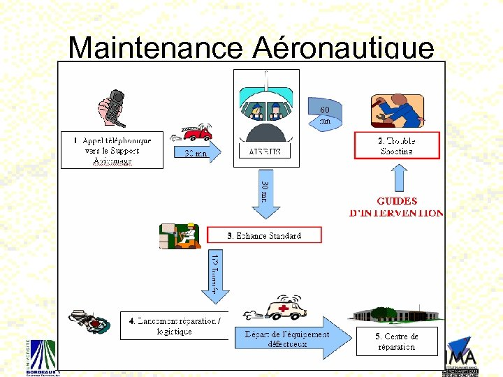 Maintenance Aéronautique 80