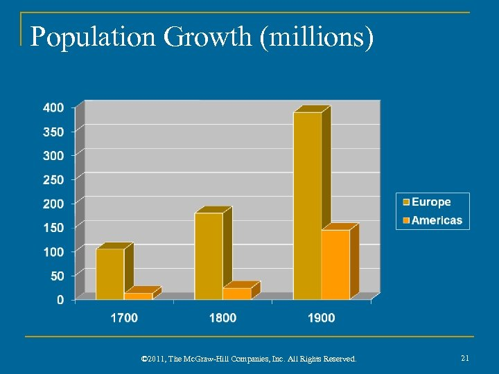 Population Growth (millions) © 2011, The Mc. Graw-Hill Companies, Inc. All Rights Reserved. 21