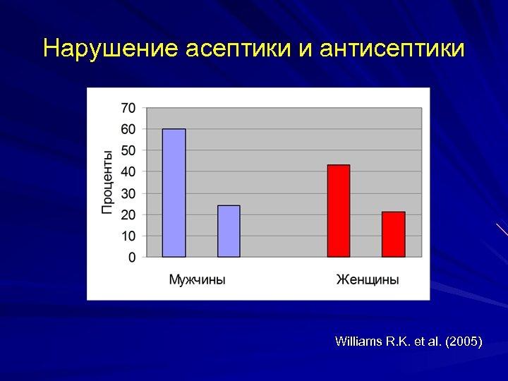 Нарушение асептики и антисептики Williams R. K. et al. (2005)