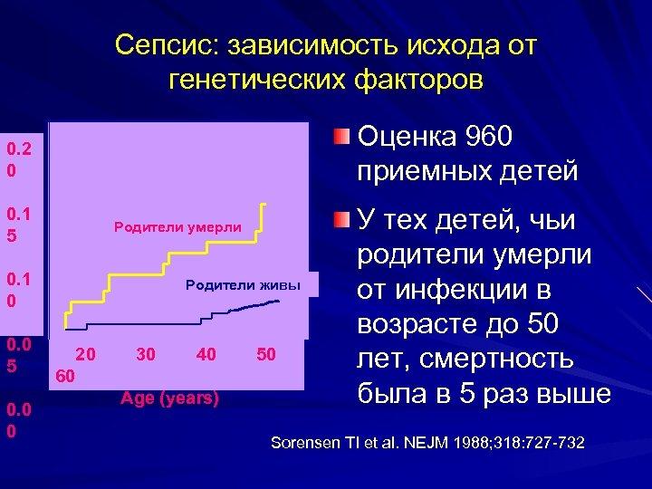 Сепсис: зависимость исхода от генетических факторов Оценка 960 приемных детей 0. 2 0 0.