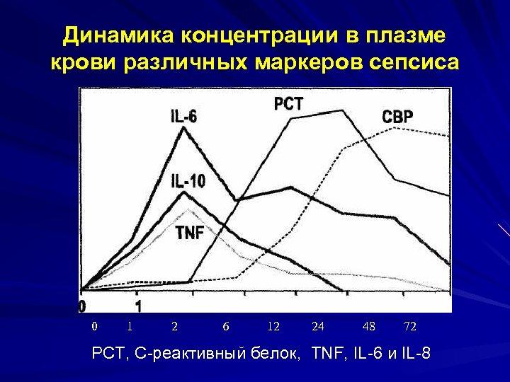 Динамика концентрации в плазме крови различных маркеров сепсиса 0 1 2 6 12 24