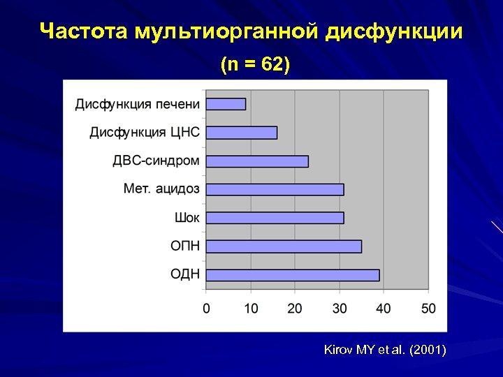 Частота мультиорганной дисфункции (n = 62) Kirov MY et al. (2001)