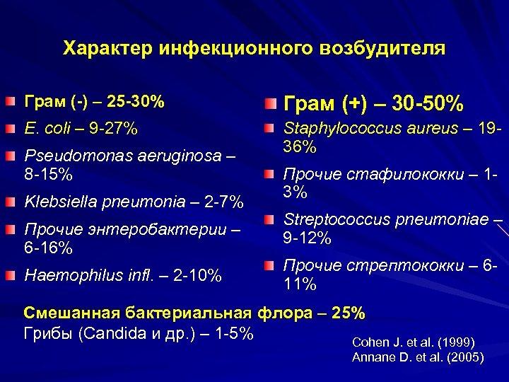 Характер инфекционного возбудителя Грам (-) – 25 -30% Грам (+) – 30 -50% E.
