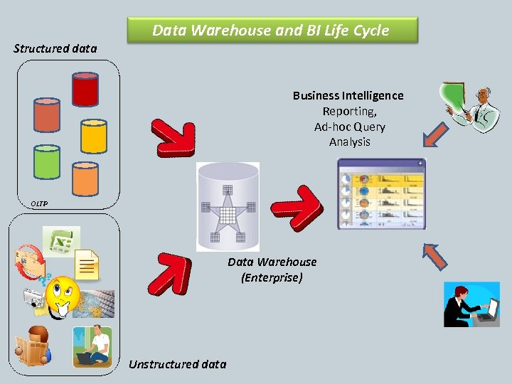 Data Warehouse and BI Life Cycle Structured data Business Intelligence Reporting, Ad-hoc Query Analysis