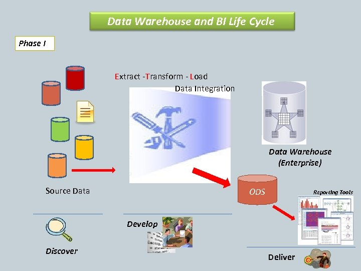 Data Warehouse and BI Life Cycle Phase I Extract -Transform - Load Data Integration