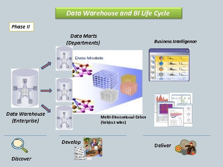 Data Warehouse and BI Life Cycle Phase II Data Marts (Departments) Data Warehouse (Enterprise)
