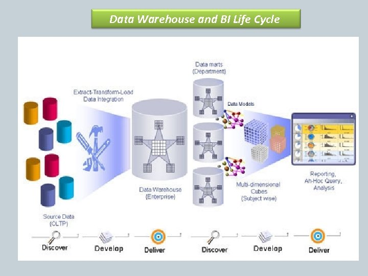 Data Warehouse and BI Life Cycle