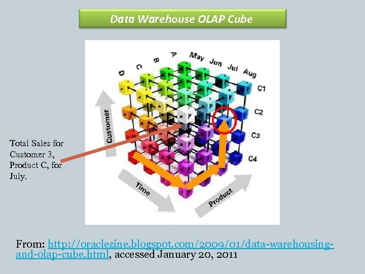 Data Warehouse OLAP Cube Total Sales for Customer 3, Product C, for July. From: